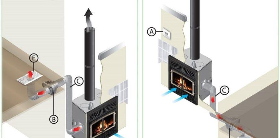 Qu'est-ce que le chauffage par zone?
