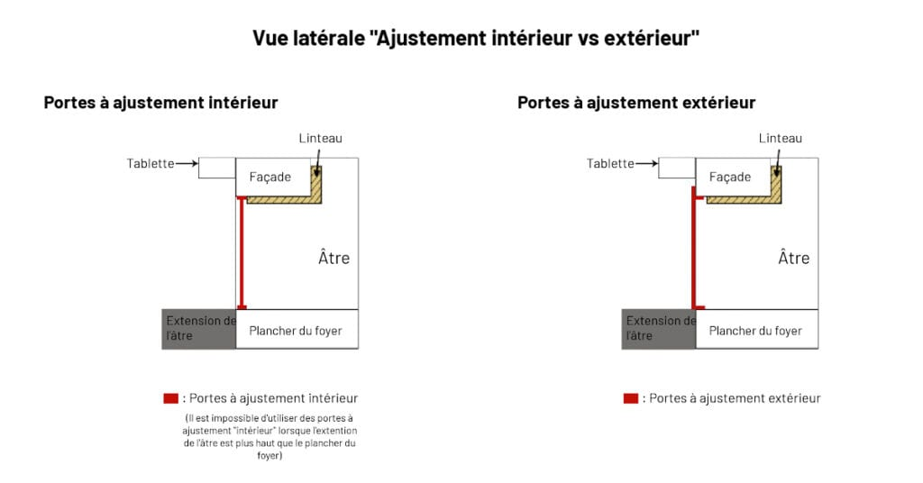Ajustement int vs ext